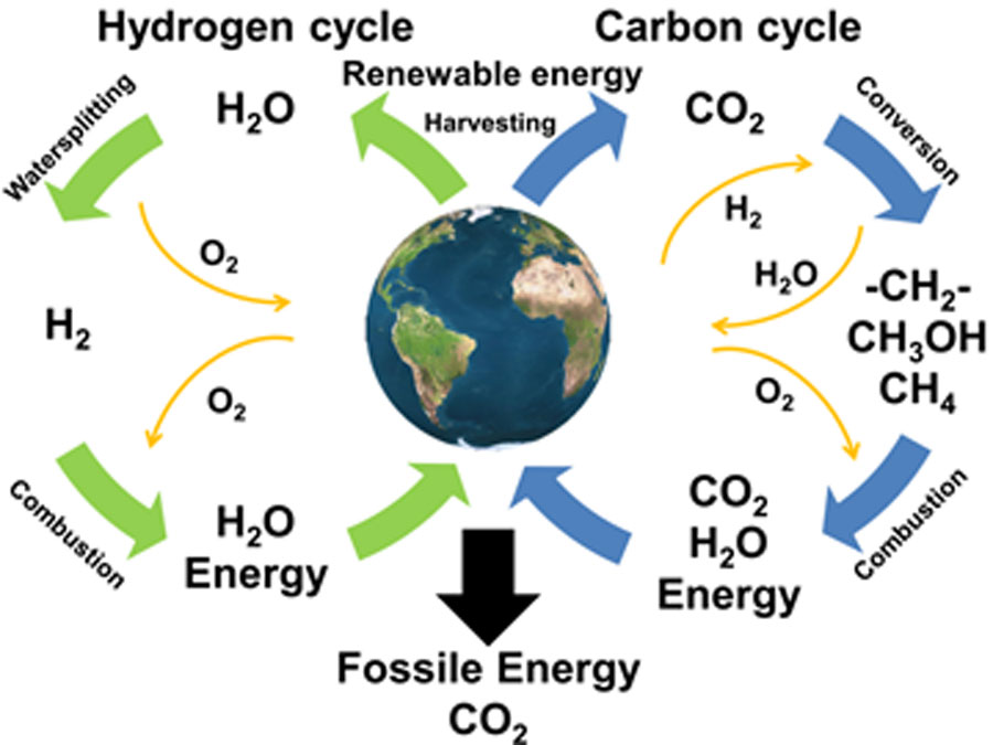 Hydrogen the missing link to the carbon neutral society figure 1 two sustainable closed energy cycles are illustrated by green and blue arrows hydrogen may be produced from water and renewable energy ccuart Images