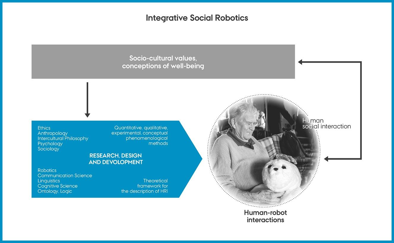 Johanna Seibt_Integrative Social Robotics | Carlsbergfondet
